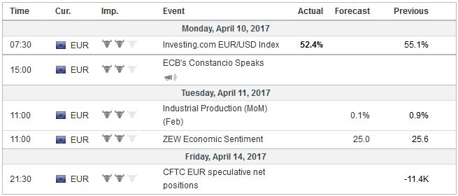 Economic Events: Eurozone, Week April 10
