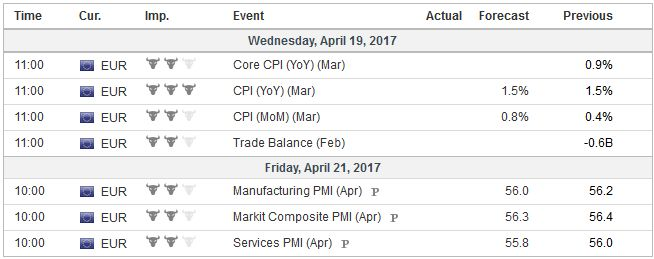 Economic Events: Eurozone, Week April 17