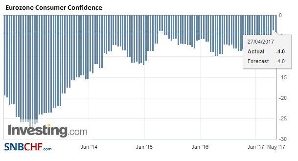 Eurozone Consumer Confidence, April 2017