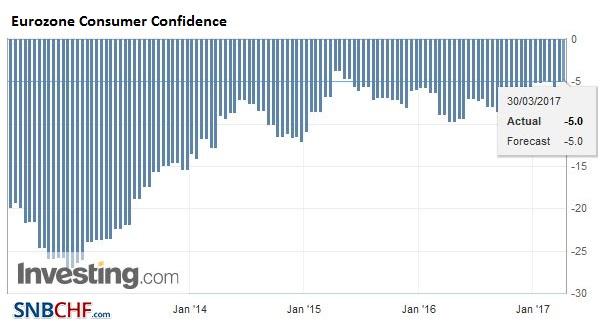 Eurozone Consumer Confidence, March 2017