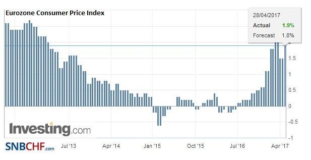 Eurozone Consumer Price Index (CPI) YoY, April 2017