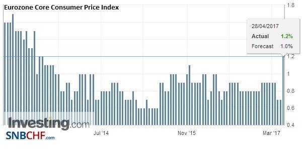 Eurozone Core Consumer Price Index (CPI) YoY, April 2017 (flash)