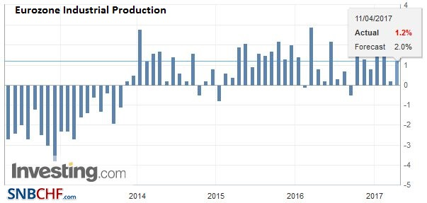Eurozone Industrial Production YoY, February 2017