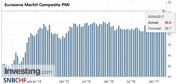 Eurozone Markit Composite PMI, March 2017