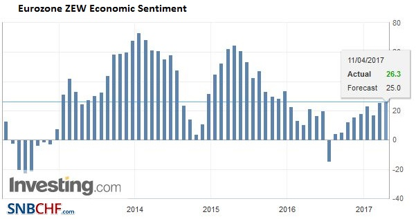 Eurozone ZEW Economic Sentiment, March 2017
