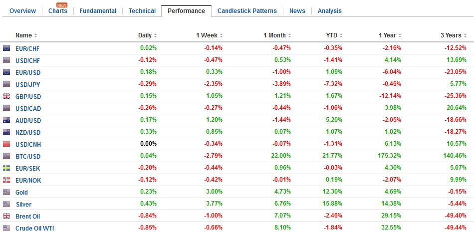FX Performance, April 17