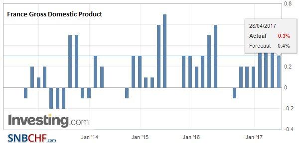 France Gross Domestic Product (GDP) QoQ, Q1/2017