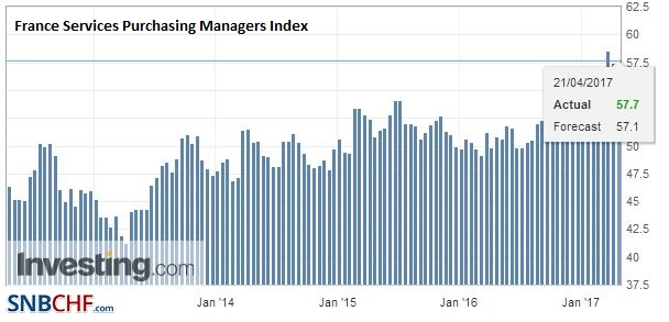 France Services Purchasing Managers Index (PMI), April 2017