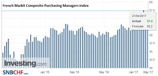 French Markit Composite Purchasing Managers Index (PMI), April 2017