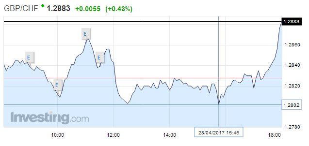 GBP/CHF - British Pound Swiss Franc, April 28