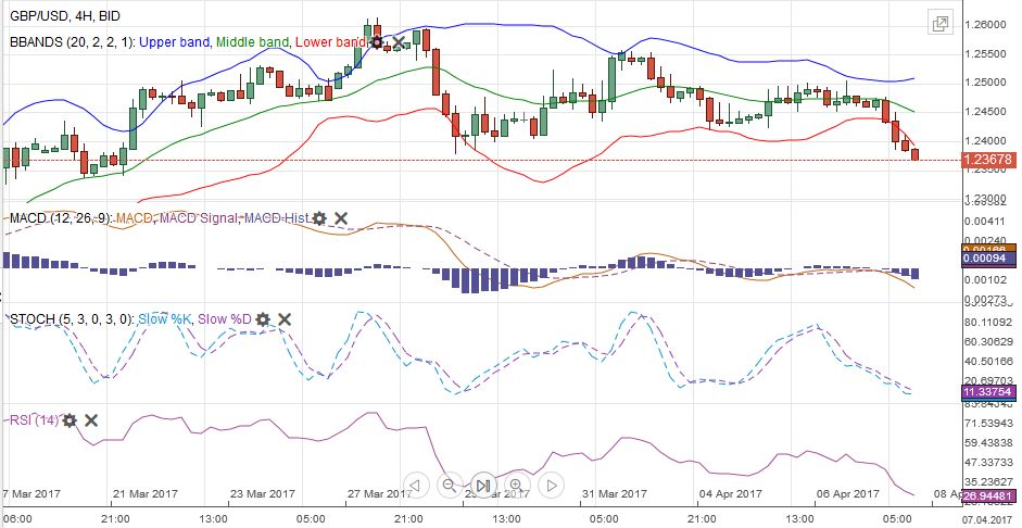 GBP/USD MACDS Stochastics Bollinger Bands RSI Relative Strength Moving Average, April 08
