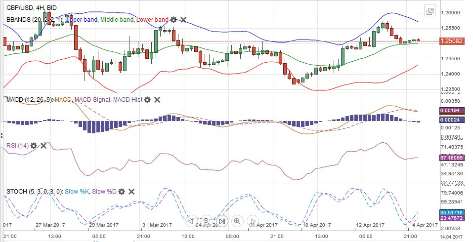 GBP/USD MACDS Stochastics Bollinger Bands RSI Relative Strength Moving Average, April 14