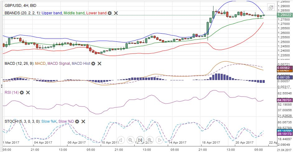 GBP/USD with Technical Indicators, April 22