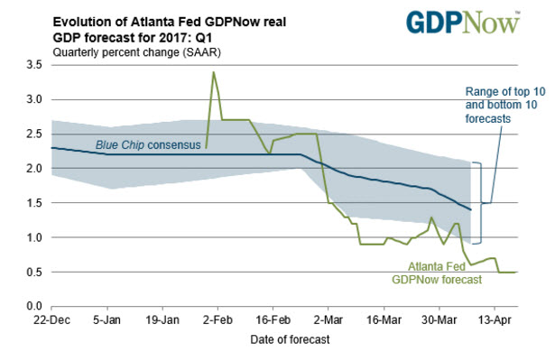 Evolution of Atlanta Fed GDP, December 2016 - April 2017