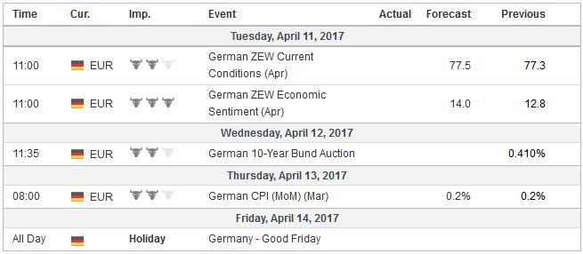 Economic Events: Germany, Week April 10
