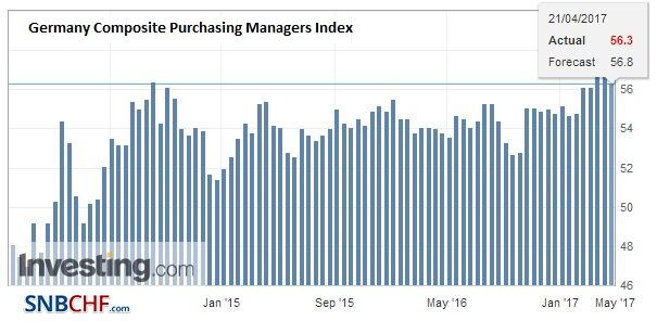 Germany Composite Purchasing Managers Index (PMI), April 2017
