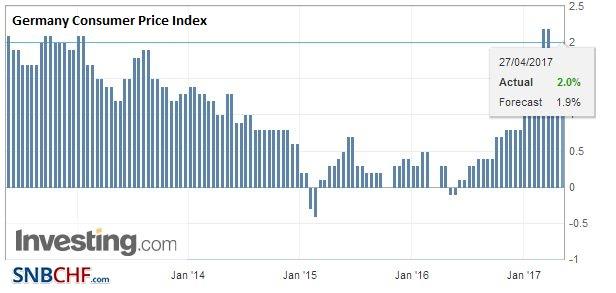 Germany Consumer Price Index (CPI) YoY, April 2017