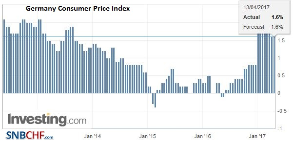 Germany Consumer Price Index (CPI) YoY, March 2017