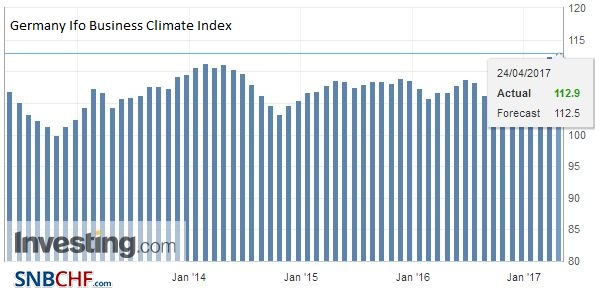 Germany Ifo Business Climate Index, April 2017