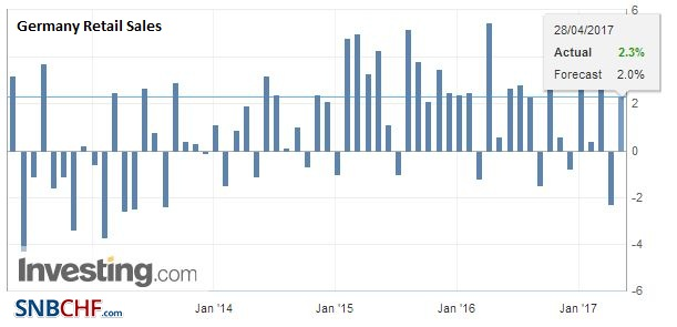 Germany Retail Sales YoY, March 2017