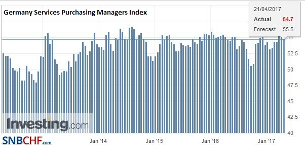 Germany Services Purchasing Managers Index (PMI), April 2017