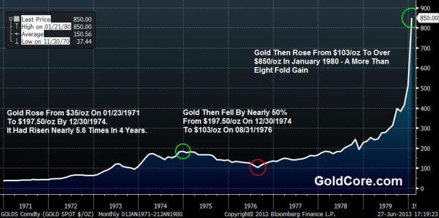 Gold Price, 1971 - 1979