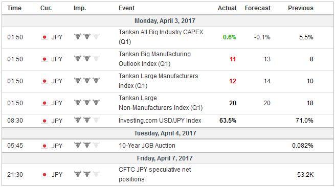 Economic Events: Japan, Week April 03