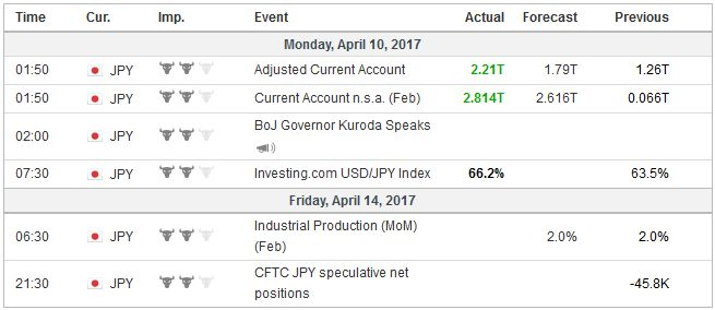Economic Events: Japan, Week April 10
