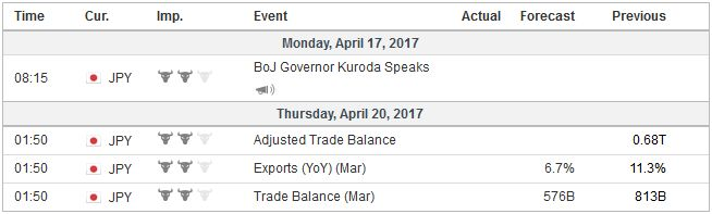 Economic Events: Japan, Week April 17