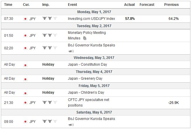 Economic Events: Japan, Week May 01