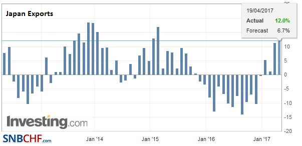 Japan Exports YoY, March 2017