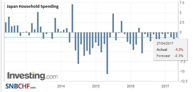 Japan Household Spending YoY, Q1 2017