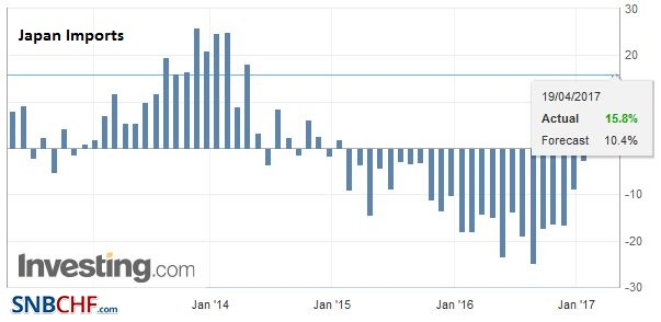 Japan Imports YoY, March 2017