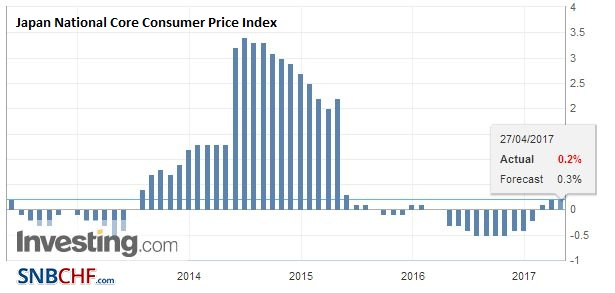 Japan National Core Consumer Price Index (CPI) YoY, March 2017