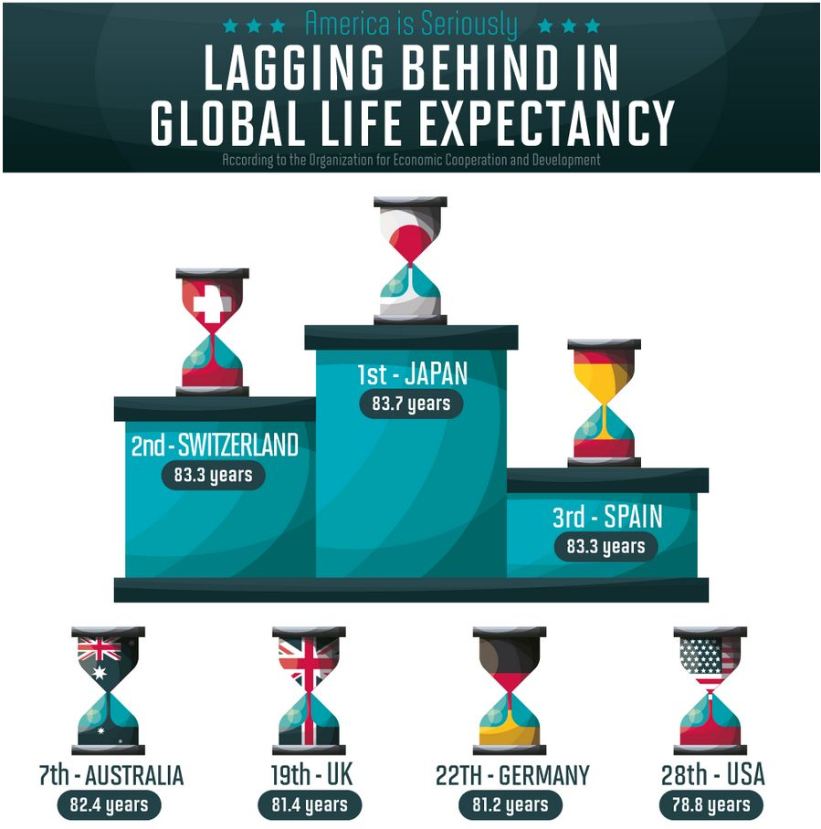 Lagging Behind in Global Life Expectancy