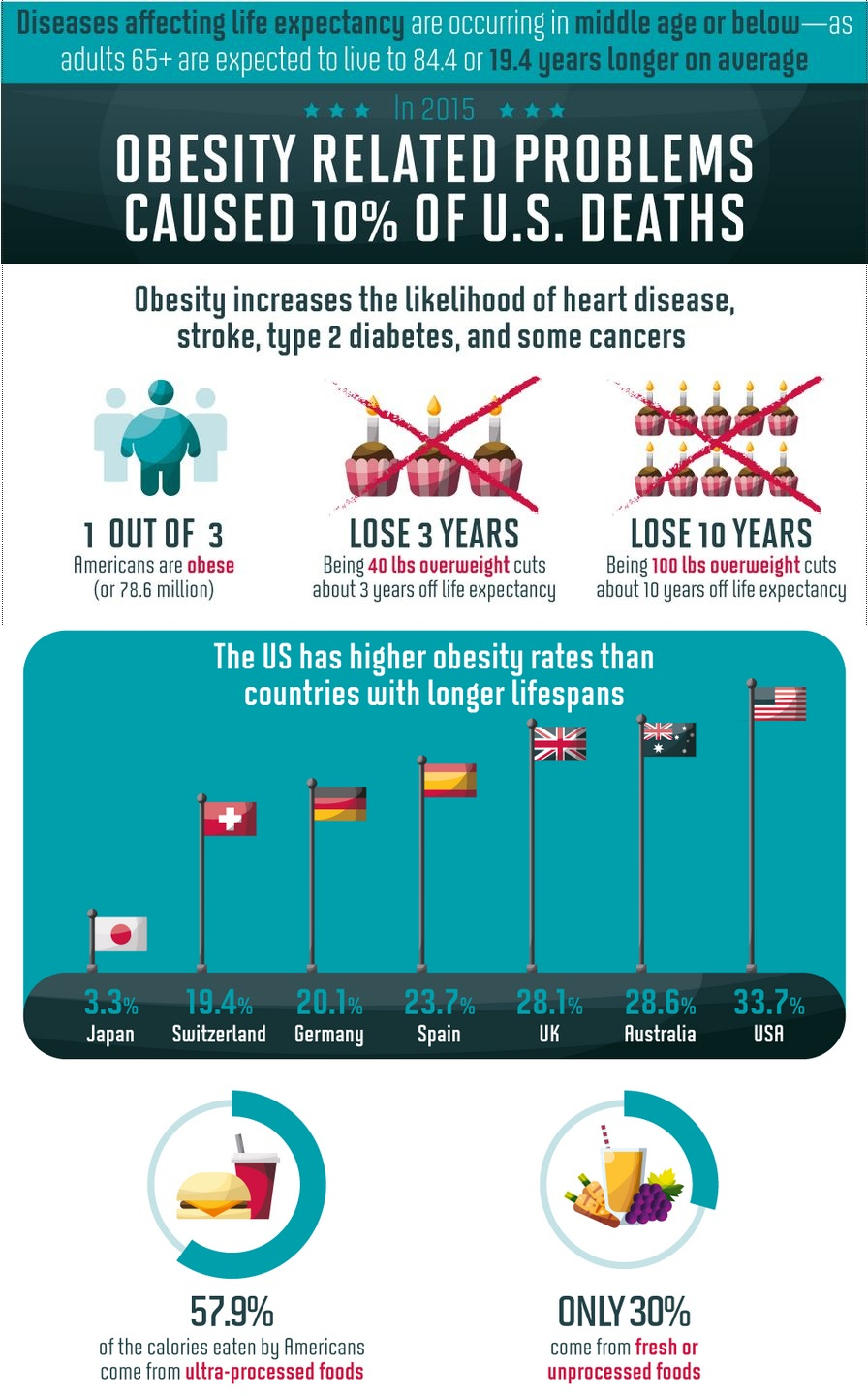 Obesity Related Problems