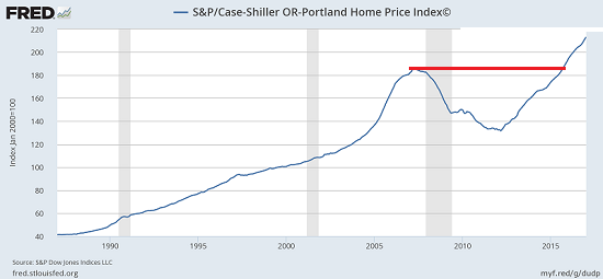 US S&P Case-Shiller Home Price Index, 1980 - 2017
