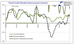 Total Credit Market Instruments
