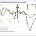 Total Credit Market Instruments