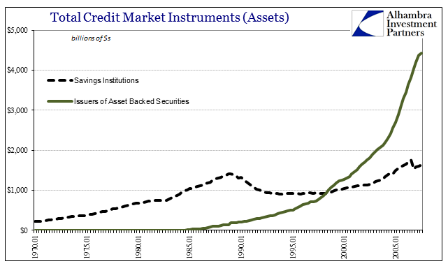 Total Credit Market Instruments (Assets) from 1970