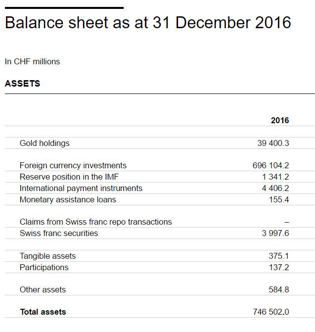 SNB Balance Sheet, December 2016