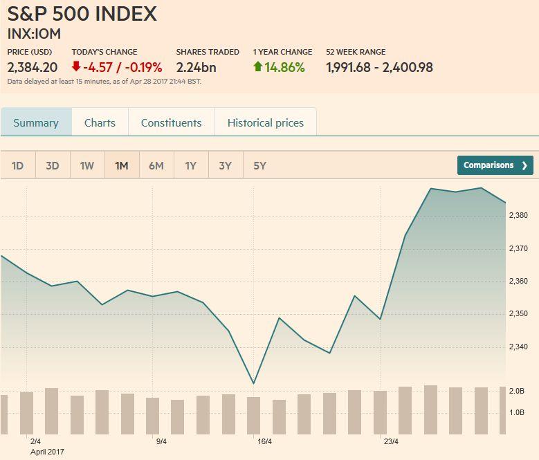 S&P 500 Index, April 29