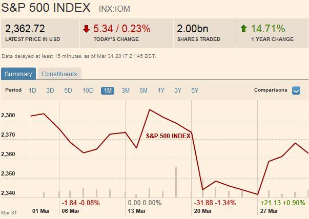 S&P 500 Index, April 01