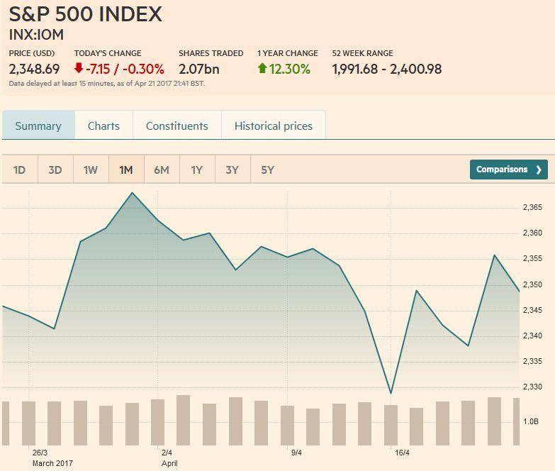 S&P 500 Index, April 22