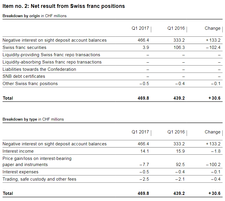 SNB Result for Swiss Franc Positions, Q1 2017