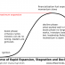 S-curve of Rapid Expansion