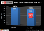 Peru Silver Production, February 2016 - February 2017