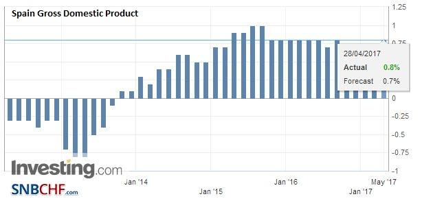 Spain Gross Domestic Product (GDP) QoQ, Q1 2017