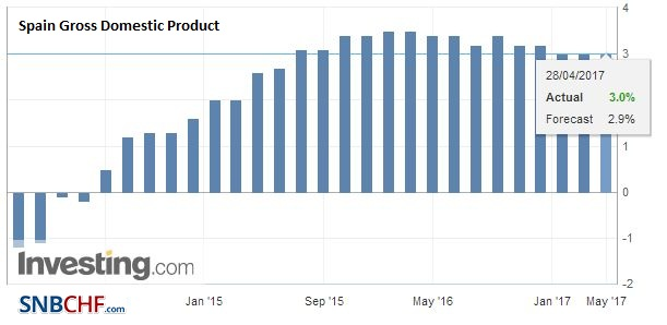 Spain Gross Domestic Product (GDP) YoY, Q1 2017