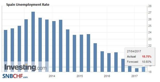 Spain Unemployment Rate, Q1 2017